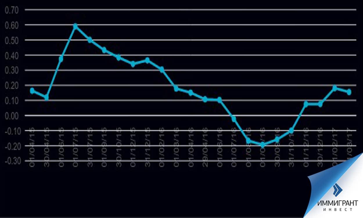 Процент доходности государственных облигаций на вторичном рынке Австрии