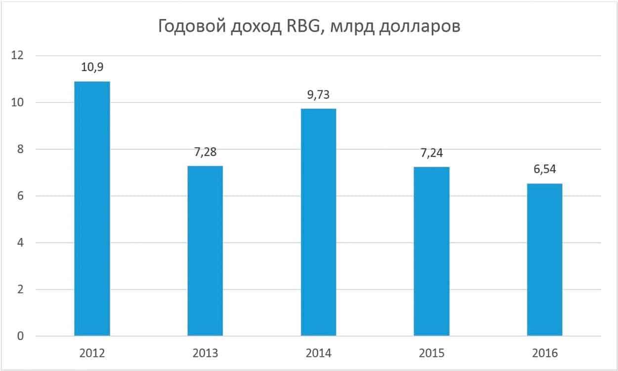 Рейтинг райффайзенбанк в россии