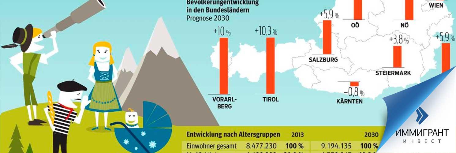 Население в Австрии